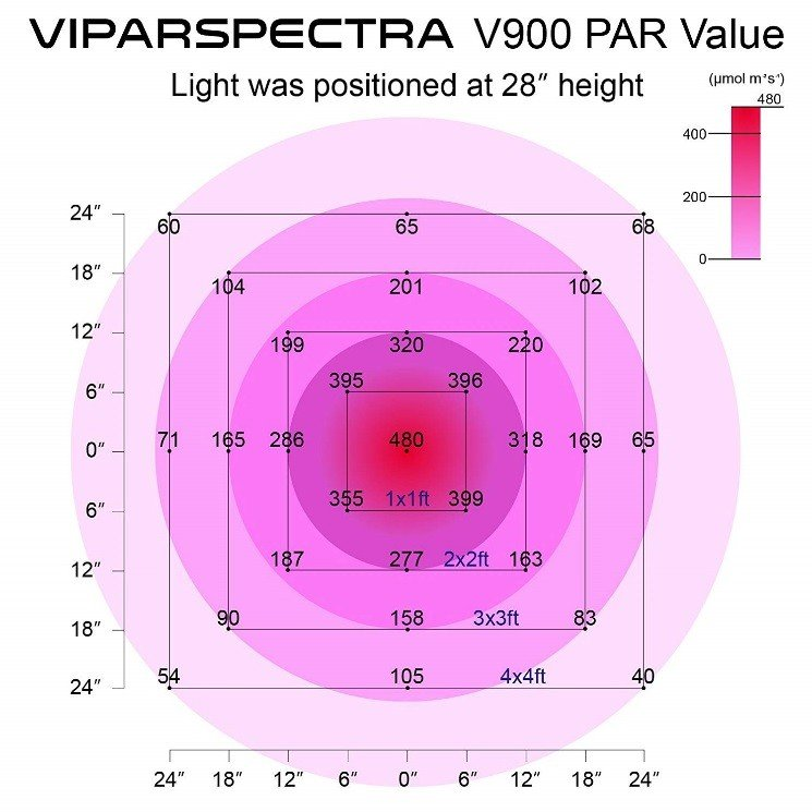 viparspectra canada