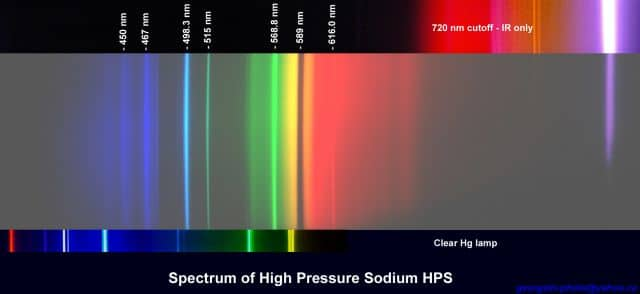 spectrum of HPS grow light