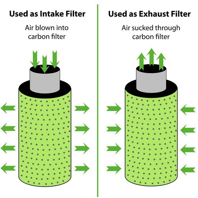 Activated charcoal carbon filters